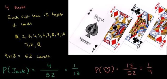 Kortspill odds matematikk